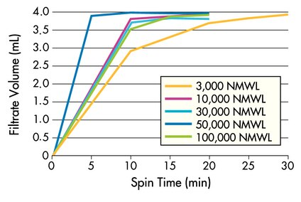 Spin conditions: 4000 xg swinging bucket rotor at 25 °C, 4 mL sample. <br />3K, 10K: Cytochrome c (0.25 mg/mL); 30K, 50K: BSA (1 mg/mL); 100K: IgG (1 mg/mL).
